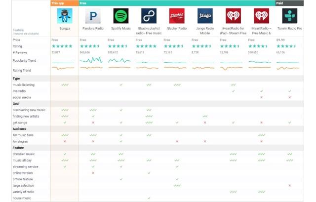 Alternative_Apps_to_Songza_feature_comparison_guide
